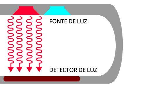 tecnologia-oxímetro-como-funciona